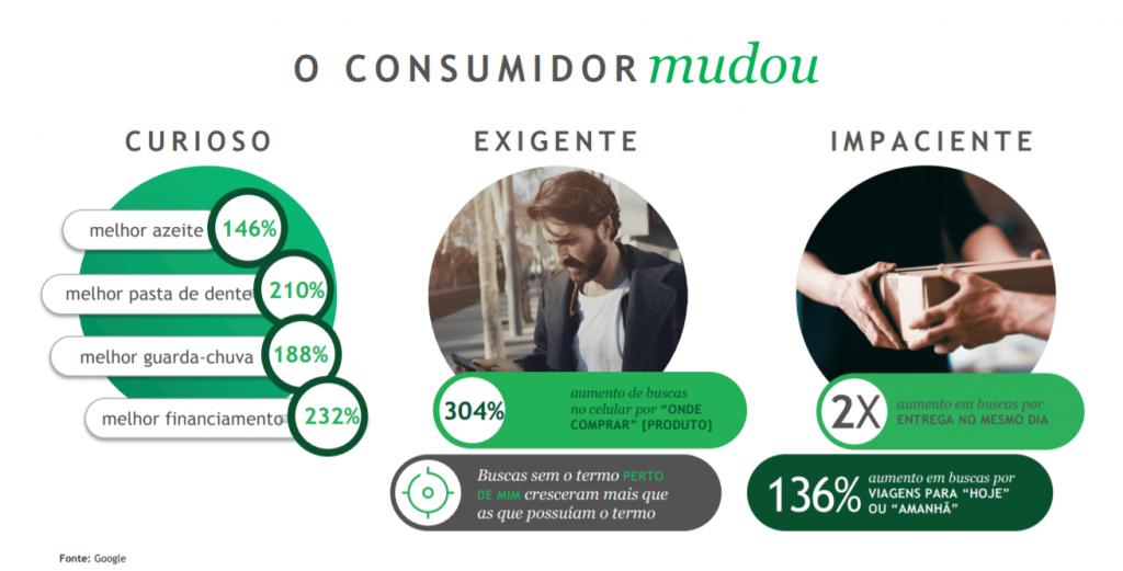 3 tipos de consumidor