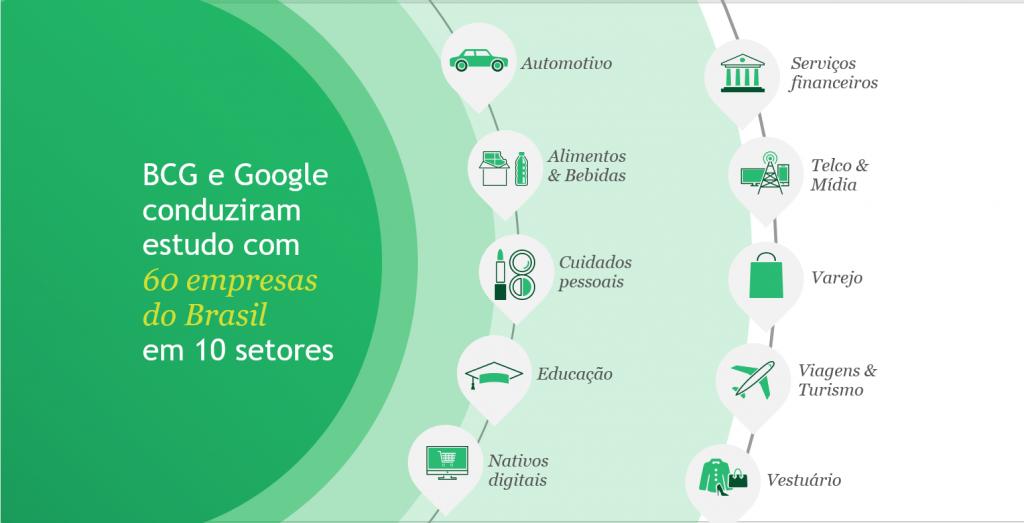 BCG e Google conduziram estudo com 60 empresas