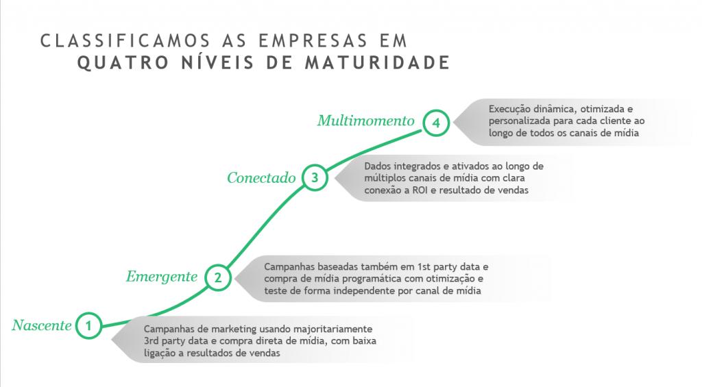 empresas classificadas em 4 níveis de maturidade